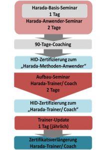 HID_Ausbildungskonzept